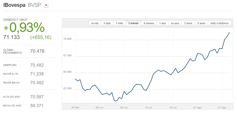 Financial market shows positive reaction to economic reforms inBrazil