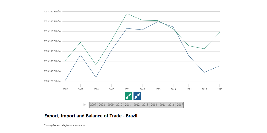 2018 Economic Outlook Brazil: Foreign Policy
